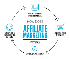 The Way To Learn Affiliate Marketing And Actually Make Money